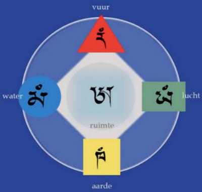verfijning van de meditatie